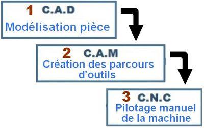 Cha_ne_logiciel_CNC_chaine-logiciel-cnc.jpg